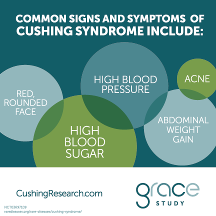 Common signs and symptoms of Cushing syndrome include: Red, rounded face, High blood sugar, High blood pressure, Abdominal weight gain, Acne