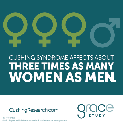 Cushing syndrome affects about three times as many women as men.